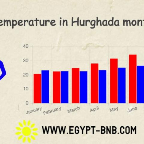 Temperature in Hurghada monthly